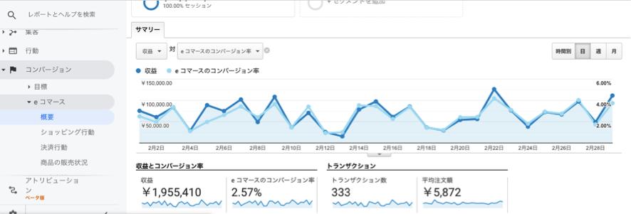 Google analytics ECコンバージョン率