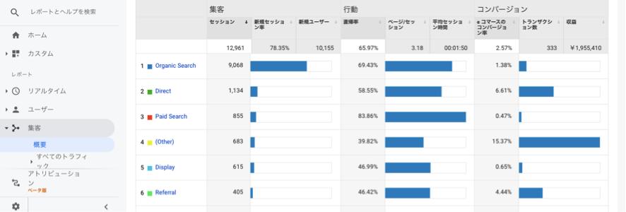 Google analytics EC集客別